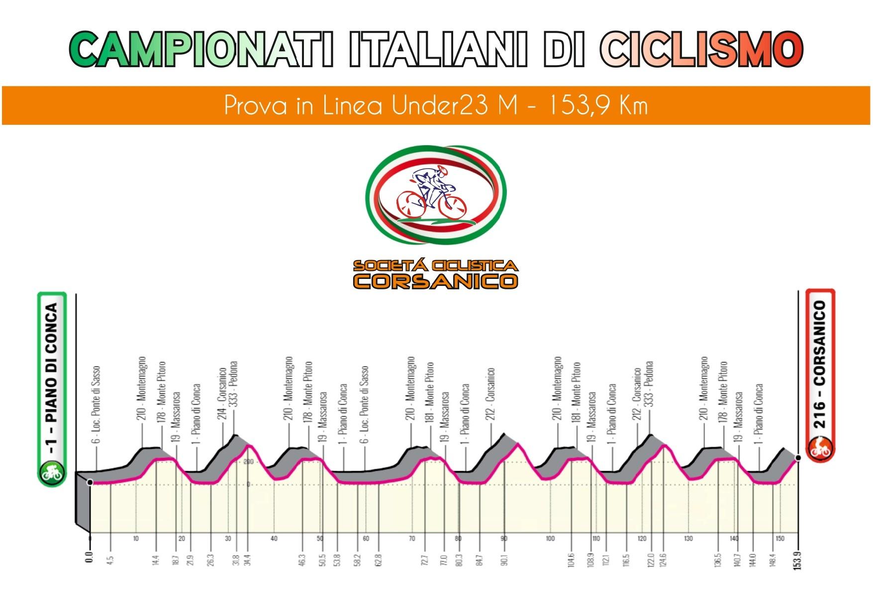 Percorsi Campionati Italiani Under 23 a cronometro e in linea modificati